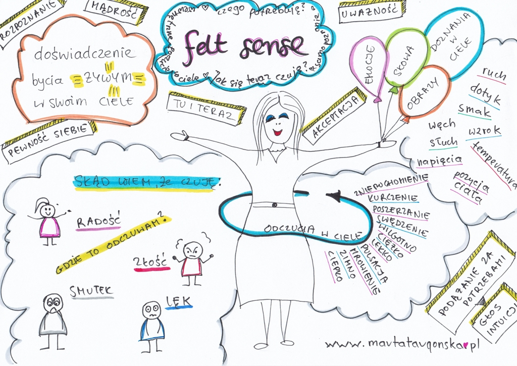 Felt sens - język ciała